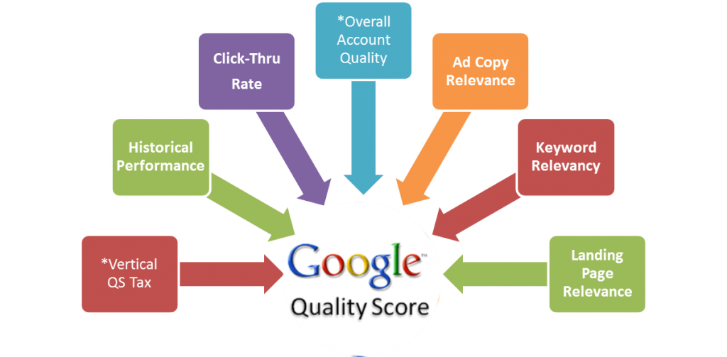google ads optimizasyonu, Seotional